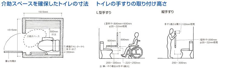 介助スペースを確保したトイレの寸法 トイレの手すりの取り付け高さ