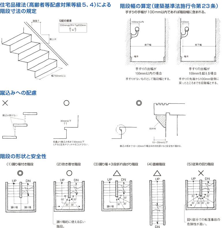 階段について