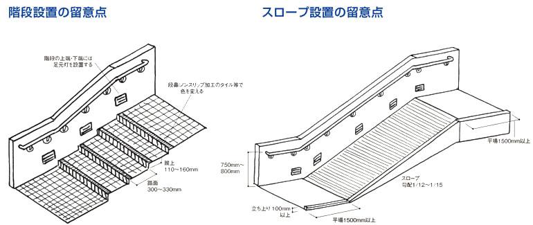 階段設置の留意点 スロープ設置の留意点