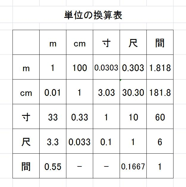 1 メートル は 何 センチ 1mの1/200(200分の1)はいくらか?1mの100分の